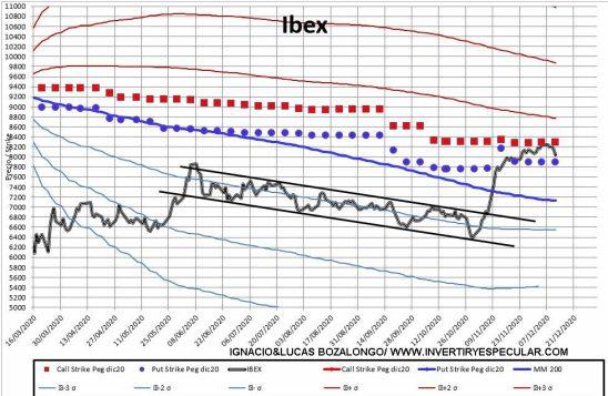 MEFF-2-14-DICIEMBRE-2020% - Ibex ya tiene el vencimiento cerrado