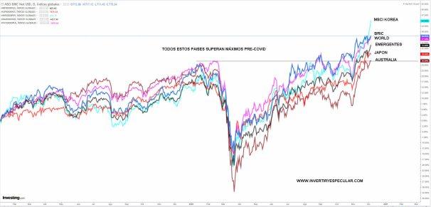 RENTAS-VARIABLES-NO-EUROPA% - Otras economías que ya han superado niveles pre-covid