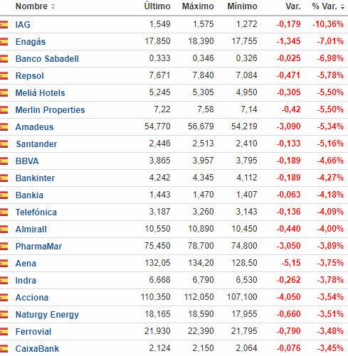 bajan-mas-ibex-21-diciembre% - Acciones que pierden más que sus selectivos de referencia