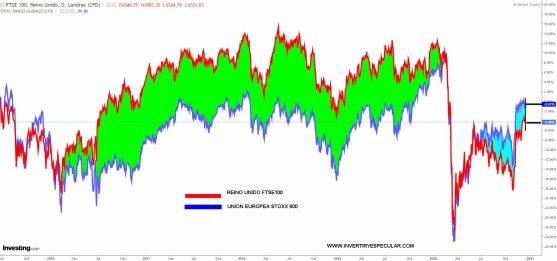comparativa-bolsas-europa-reino-unido% - Próximos catalizadores: BREXIT y FED