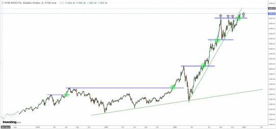 fang-15-diciembre-2020% - El NYSE FANG+TM ¿otra vez en subida libre no?