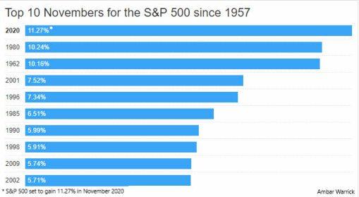 los-mejores-meses-de-noviembre-del-sP500% - Noviembre fue un gran mes para el IBEX pero para el S&P500 también