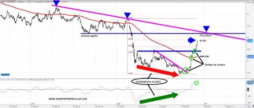 santander-7-diciembre-2020% - A vueltas con el bancario español