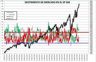 2021-01-21-12_54_19-SENTIMIENTO-DE-MERCADO-SP-500-Excel% - SENTIMIENTO DE MERCADO 20/01/2021
