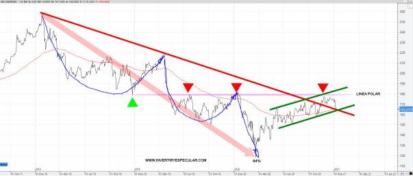 3M-13-ENERO-2021% - Un valor que debería subir y otro que debería corregir