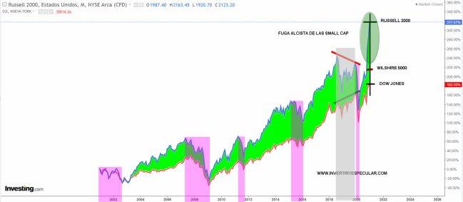 ALTA-VS-SMALL-CAP-USA-18-ENERO-2021% - ¿Es el despunte de las smalls caps EEUU una onda chicharra?