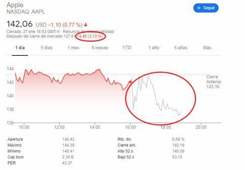 APPLE-AFTERHOURS-28-ENERO% - Resultados de Apple mal leídos por el mercado
