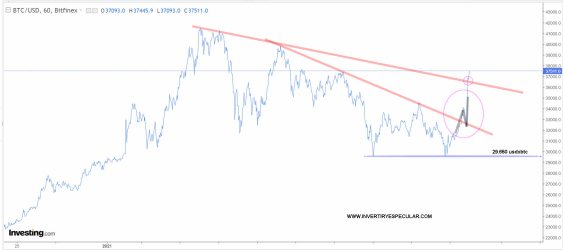 BITCOIN-29-ENERO-2021% - Mercado cripto en capitalización crítica y se suma el affair dogecoin