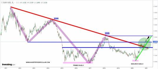 EURO-29-ENERO-2021% - Vistazo estructural al euro