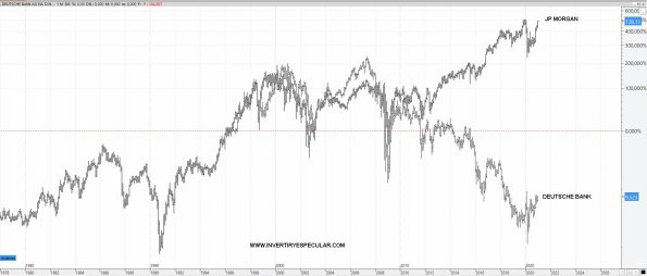 JPMORGAN-VS-DB% - Cómo será el mundo tras el covid y/o nueva normalidad según el Deutsche Bank