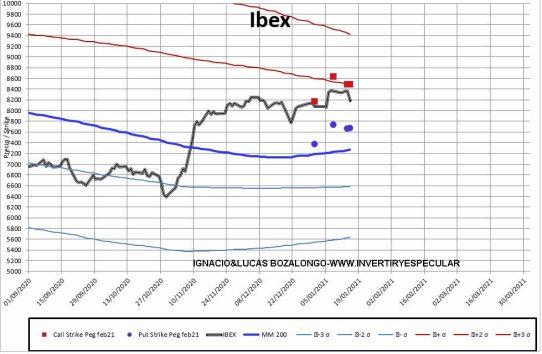 MEFF-2-18-ENERO-2021% - Ibex arranca el vencimiento de febrero abandonado a su suerte