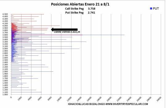 OPCIONES-SP1-13-ENERO-2021% - 3600 precio eje del vencimiento de marzo en el SP500
