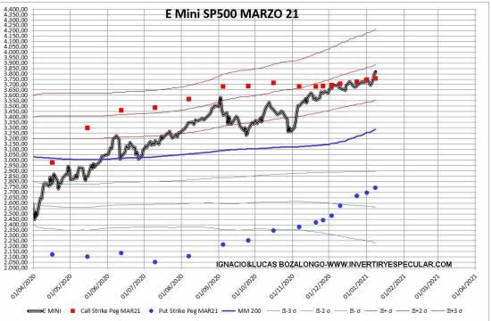 OPCIONES-SP2-13-ENERO-2021% - 3600 precio eje del vencimiento de marzo en el SP500