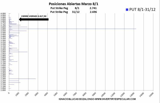 OPCIONES-SP4-13-ENERO-2021% - 3600 precio eje del vencimiento de marzo en el SP500