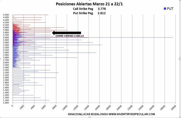 OPCIONES-SP500-2-23-ENERO-2021% - Una corrección is coming