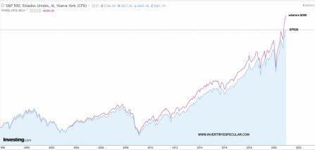 SP500-VS-WILSHIRES-5000% - Esto de los mercados son todo paradojas