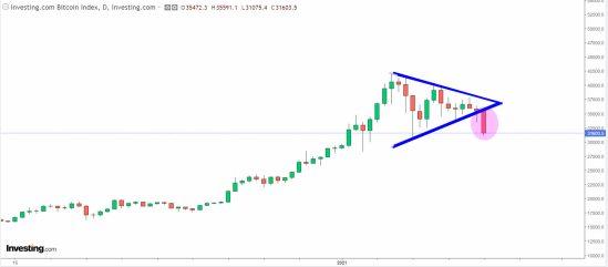 bitcoin-21-enero-2021% - Bitcoin rompe por abajo sus figura triangular ¿truco o trato?