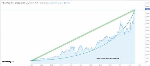 blackrock-14-enero-2021% - Blackrock crece en todo tipo de escenarios