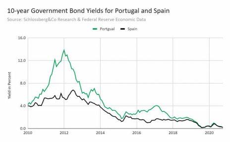 bonos-portugal-espana% - La impresión de dólares y el aumento de la deuda de forma indiscriminada lo pagará caro ËEUU
