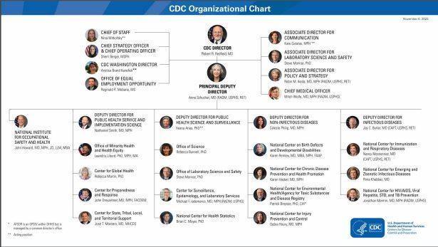 cdc-de-EEUU% - Dos infografías para comprender la Admistración estadounidense