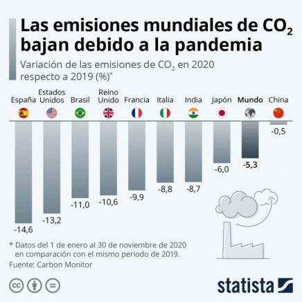 emisiones-co2-y-pandemia-1% - ¿No debería aparecer EEUU como una de las peores economías occidentales?