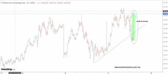 euro-21-enero-2% - El Euro va a HCH intradiario diario