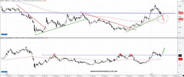ezentis-y-audax-29-enero-2021% - El interés de Audax por Ezentis