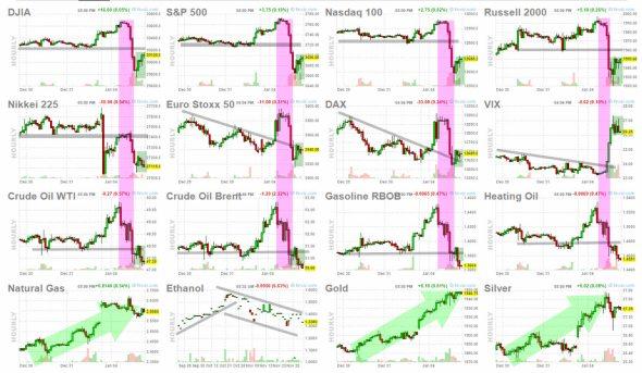 futuros-5-enero-2020% - Mal augurio el cierre de la primera sesión del año en Wall Street