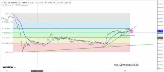 ibex-22-ENERO-2021% - Nuestro Ibex se va a 8000