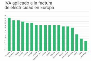 iva-electrico-europa% - Humor salmón 14 de enero
