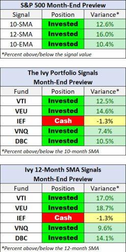ivy-portfolio-febrero-2021% - Seguimiento mensual a la cartera modelo IVY PORTFOLIO