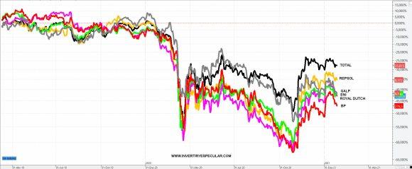 petroleras-europeas-enero-2021% - Estado de las principales petroleras europeas