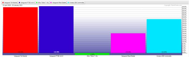 rentabilidad-ivy-portfolio% - Seguimiento mensual a la cartera modelo IVY PORTFOLIO
