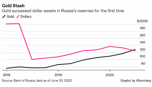 rusia-dolar-y-oro% - Rusia se des-dolariza en favor del Oro