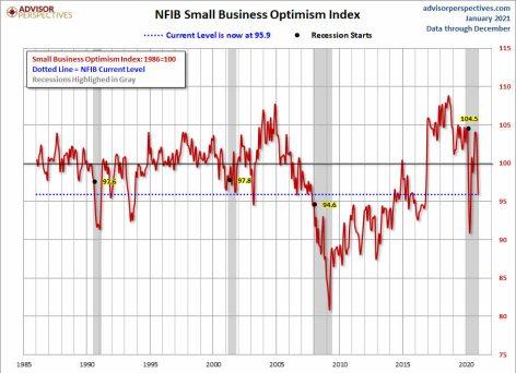sentimiento-pequeno-negocio-15-enero-2021% - Estos gráficos también deben ser tenidos en cuenta puntualmente
