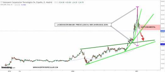 solarpack-21-enero-2021-1% - ¿Por qué se cae Solarpack si iba tan bien?