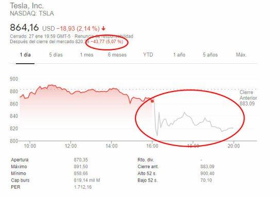 tesla-aferhours-28-enero-1% - Tesla buenos resultados y castigada también en el afterhours