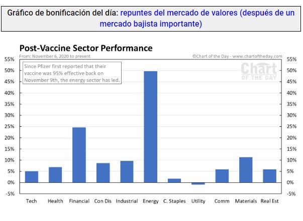 vacunas-y-supersectores% - Qué sectores han obtenido mayor recuperación tras la aprobación de la primera vacuna