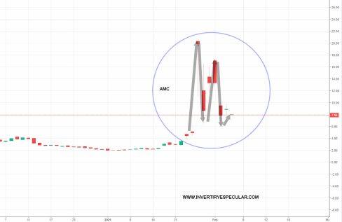 5-FEBRERO-AMC% - ¿Es Reddit la nueva Atila de los mercados?
