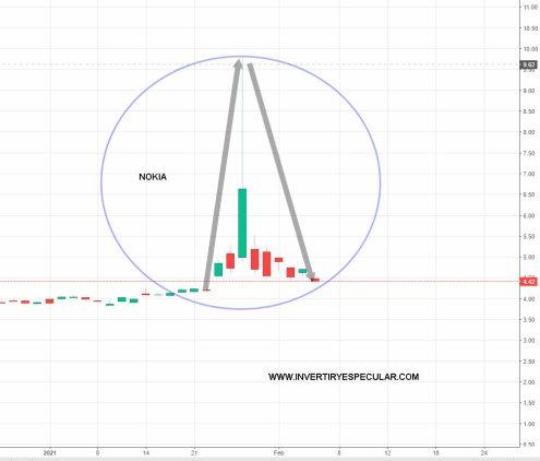5-FEBRERO-NOKIA% - ¿Es Reddit la nueva Atila de los mercados?