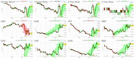 5-febrero-bonos-y-forex% - Reacciones mercado a la hora del dato de empleo