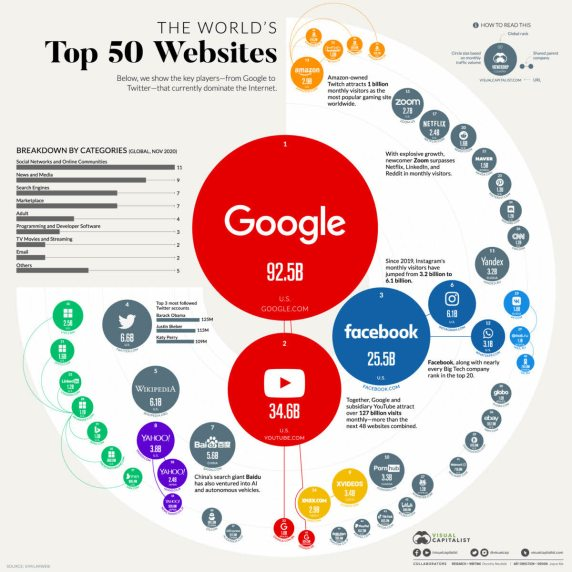 50-webs-mas-visitadas% - Los cincuenta sitios Web más visitados del mundo