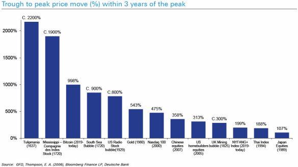 BURBUJAS-EN-EL-TIEMPO% - El bitcoin podría ser la tercera mayor  burbuja de la historia