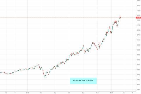 ETF-ARK-INNOVATION% - No solo el bitcoin da excelsas plusvalías