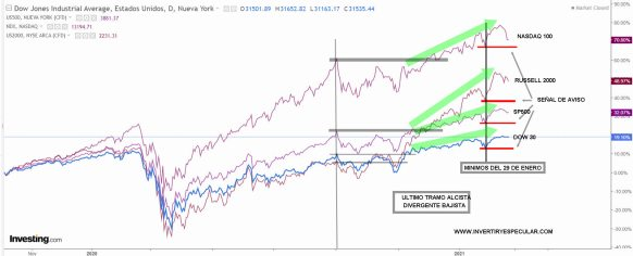 """INDICES-USA-24-FEBRERO-2021% - Qué es lo más esencial a tener en cuenta en el mercado """"ahora mismo"""""""