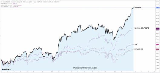 INDICES-USA-9-FEBRERO-2021% - Producto financiero del año: la pequeña capitalización estadounidense