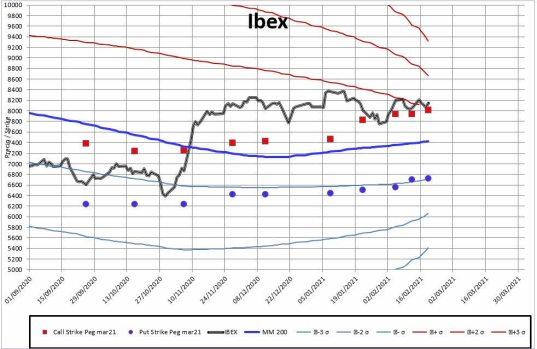 MEFF-2-22-FEBRERO-2021% - Se inicia el vencimiento de marzo para el Ibex y termina para el resto