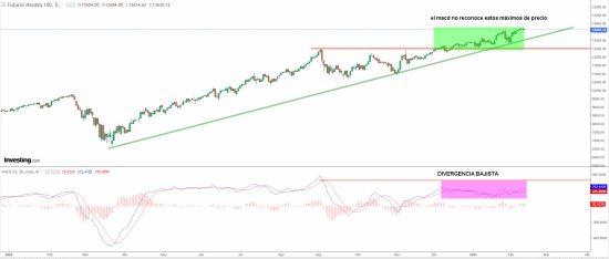 NASDAQ-11-FEBRERO-2021% - Las divergencias bajistas son ya notablemente claras en RV EEUU