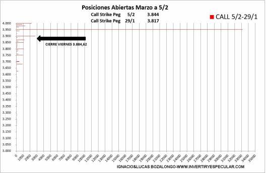 OPCIONES-SP500-CALL-9-FEBRERO-2021% - Ya parece que dejan claro el vencimiento de marzo en el SP500