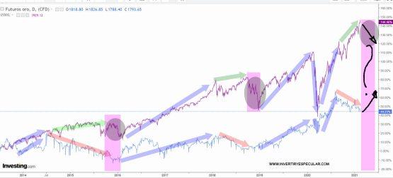 ORO-SP500-17-FEBRERO-2021-1% - La divergencia Oro con SP500 puede barruntar corrección
